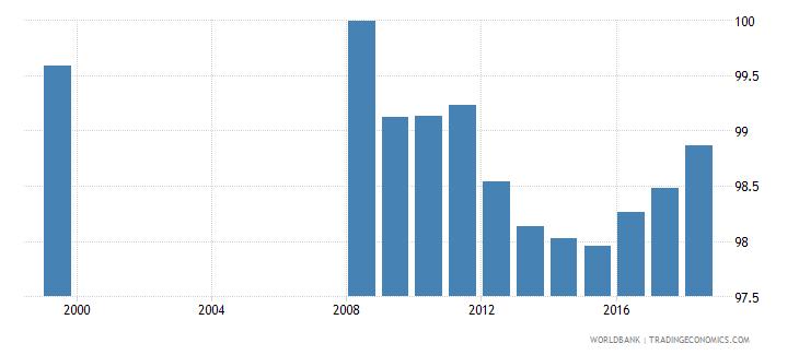 latvia total net enrolment rate primary both sexes percent wb data
