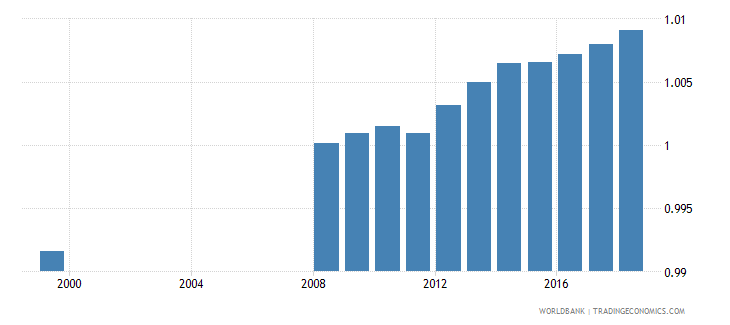 latvia total net enrolment rate primary gender parity index gpi wb data