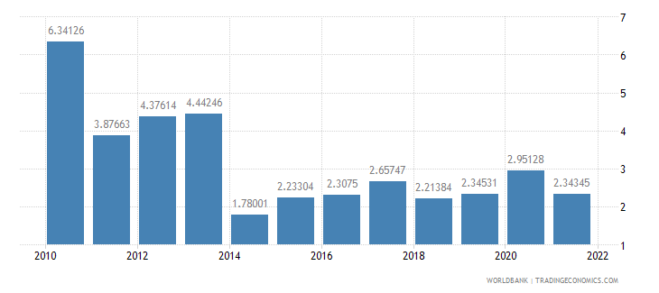 latvia total reserves in months of imports wb data