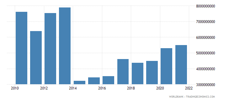 latvia total reserves includes gold us dollar wb data