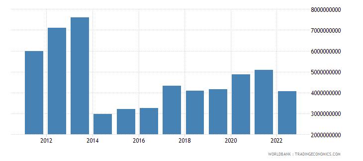 latvia total reserves minus gold us dollar wb data