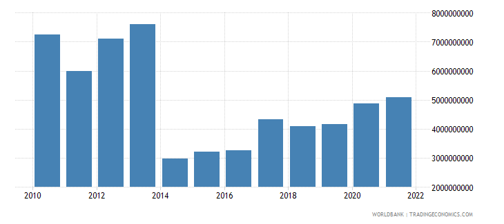 latvia total reserves minus gold us dollar wb data
