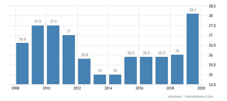 latvia total tax rate percent of profit wb data