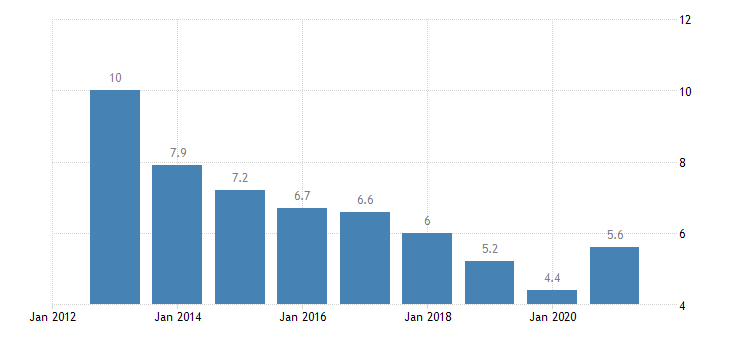 latvia total unemployment rate eurostat data