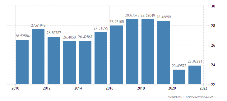 latvia trade in services percent of gdp wb data