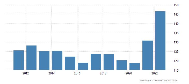 latvia trade percent of gdp wb data