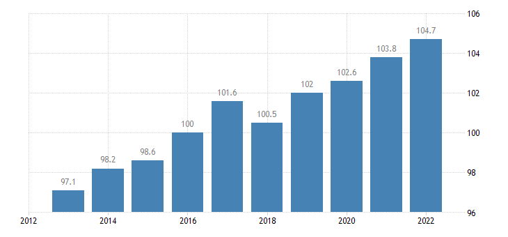 latvia trade unit value indices terms of trade export import eurostat data