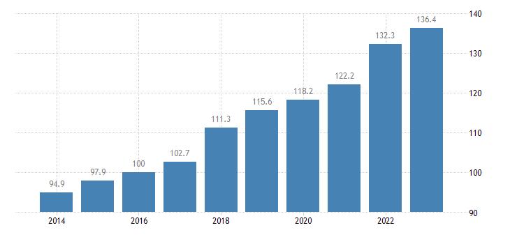 latvia trade volume indices export volume idx 2015 100 eurostat data