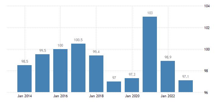 latvia trade volume indices volume ratio export import eurostat data