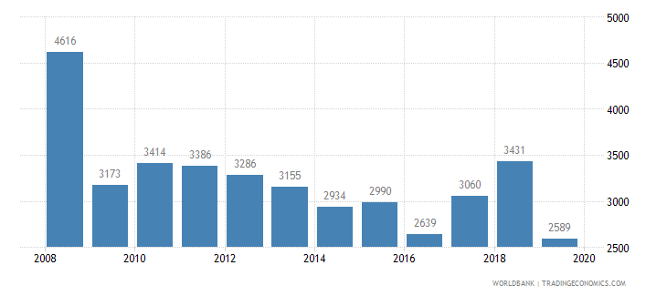 latvia trademark applications total wb data