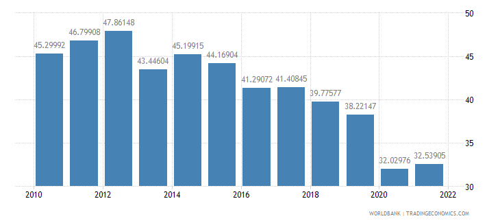 latvia transport services percent of service exports bop wb data