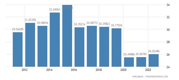 latvia transport services percent of service imports bop wb data