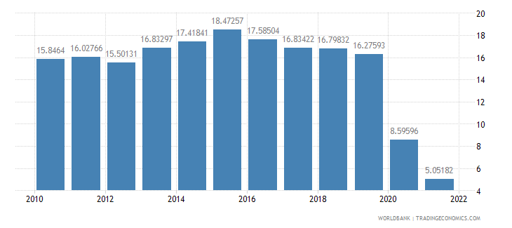 latvia travel services percent of service exports bop wb data