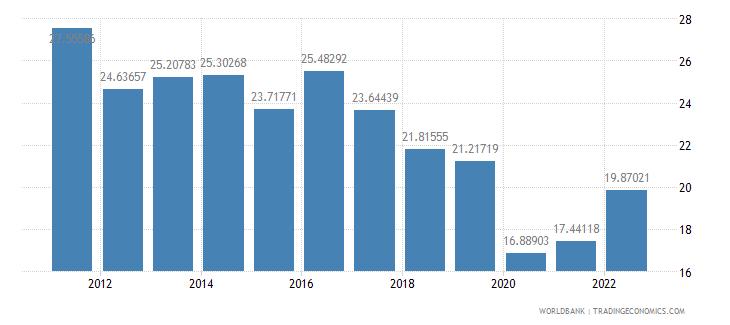 latvia travel services percent of service imports bop wb data