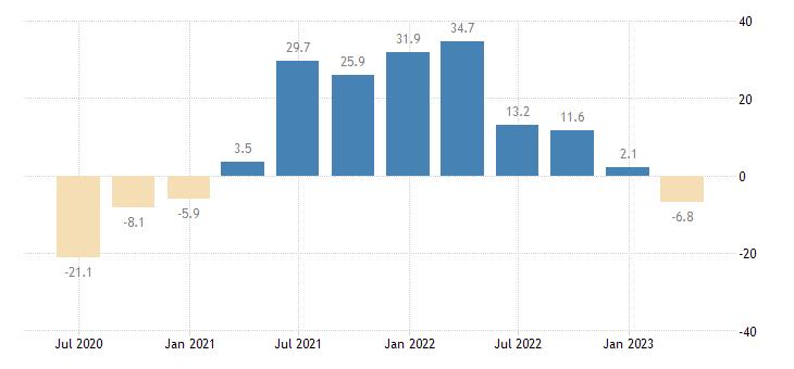 latvia turnover in services eurostat data