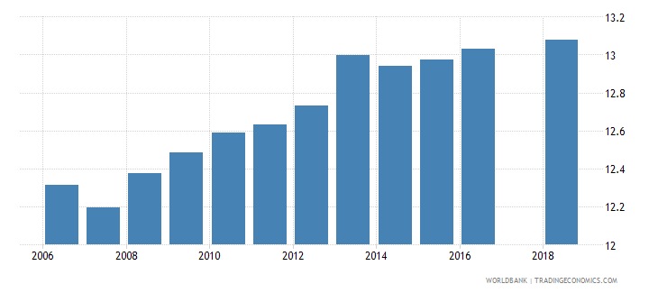 latvia uis mean years of schooling of the population age 25 total wb data