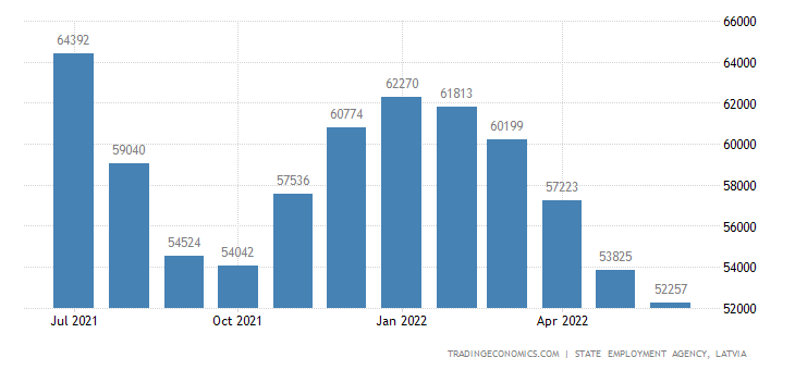 Latvia Unemployed Persons