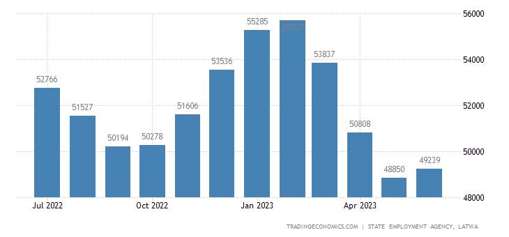 Latvia Unemployed Persons