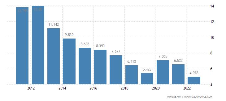 latvia unemployment female percent of female labor force wb data