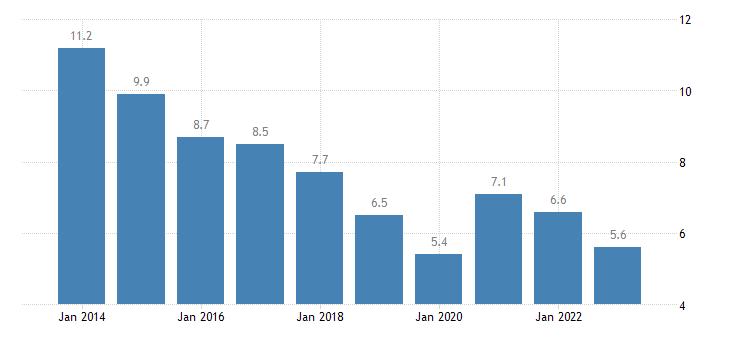 latvia unemployment rate females eurostat data