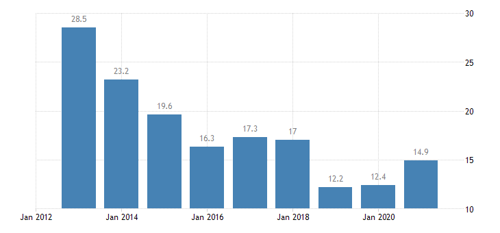 latvia unemployment rate from 15 to 24 years eurostat data