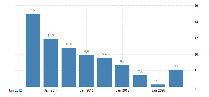 latvia unemployment rate from 15 to 74 years eurostat data
