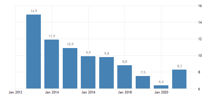 latvia unemployment rate from 20 to 64 years eurostat data