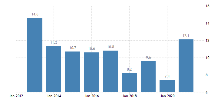 latvia unemployment rate from 25 to 29 years eurostat data