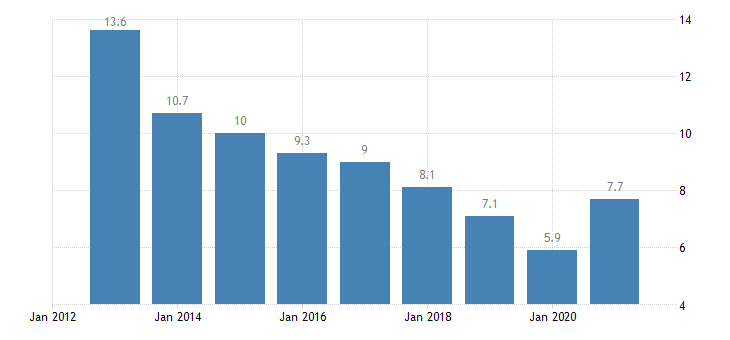 latvia unemployment rate from 25 to 74 years eurostat data