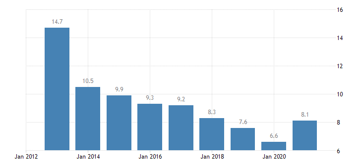 latvia unemployment rate from 55 to 64 years eurostat data