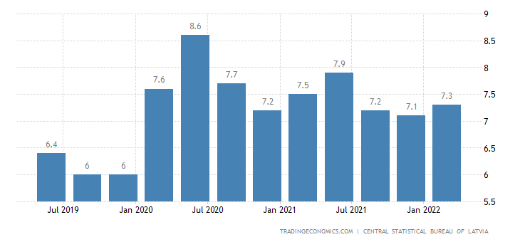 Latvia Unemployment Rate
