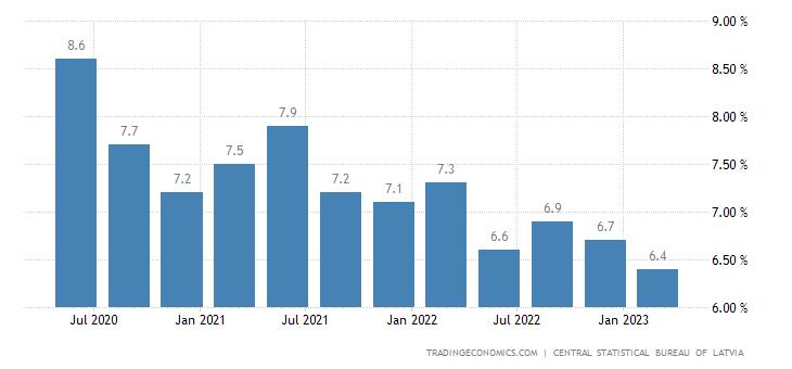 Latvia Unemployment Rate