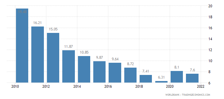 latvia unemployment total percent of total labor force wb data