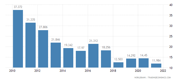 latvia unemployment youth male percent of male labor force ages 15 24 wb data