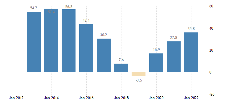 latvia unit labour cost performance related to the euro area eurostat data