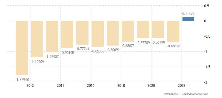latvia urban population growth annual percent wb data