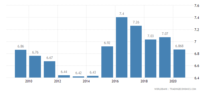 latvia vulnerable employment female percent of female employment wb data