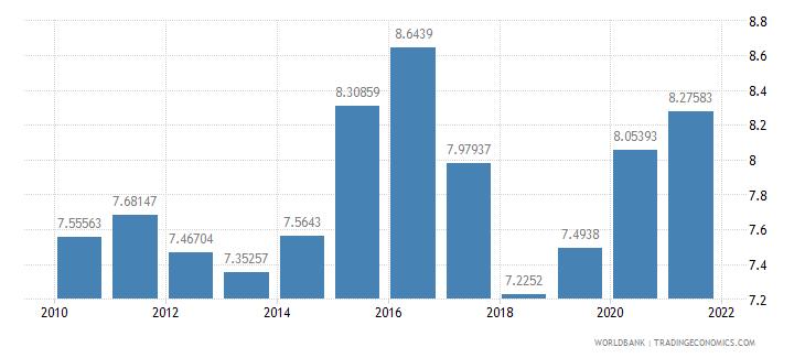 latvia vulnerable employment total percent of total employment wb data