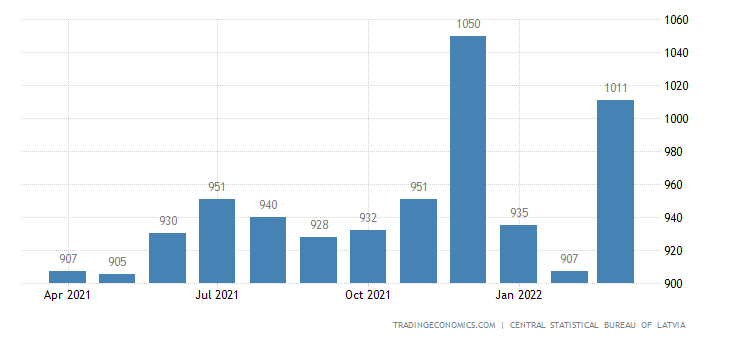 Latvia Average Monthly Net Wages