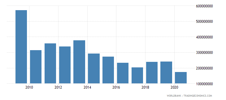 latvia workers remittances and compensation of employees paid us dollar wb data