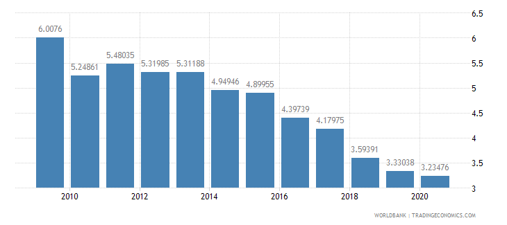 latvia workers remittances and compensation of employees received percent of gdp wb data
