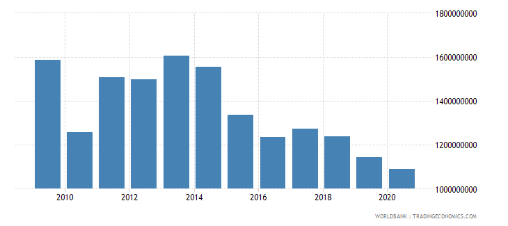 latvia workers remittances and compensation of employees received us dollar wb data