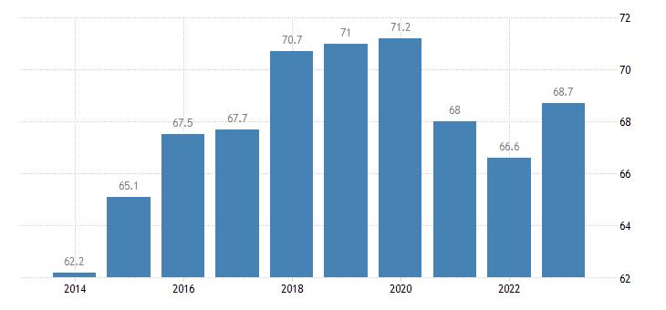 latvia youth employment rate age group 20 29 eurostat data