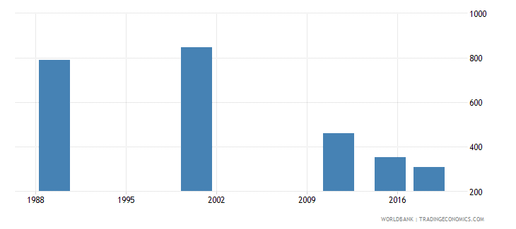 latvia youth illiterate population 15 24 years both sexes number wb data