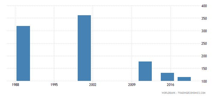 latvia youth illiterate population 15 24 years female number wb data
