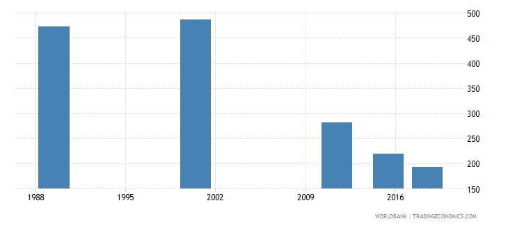 latvia youth illiterate population 15 24 years male number wb data