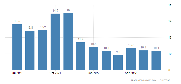 Latvia Youth Unemployment Rate