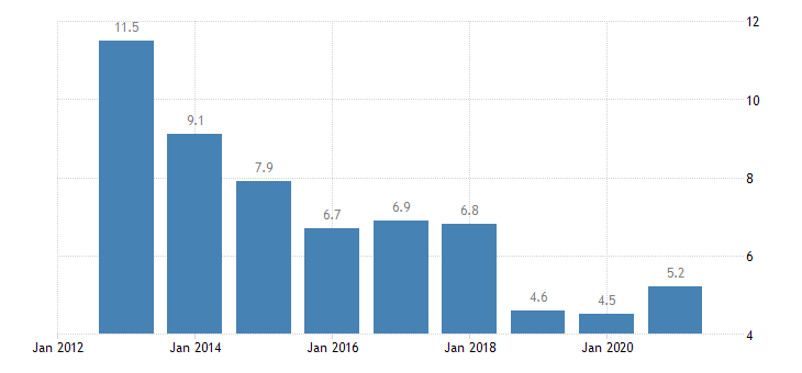 latvia youth unemployment ratio 15 24 eurostat data