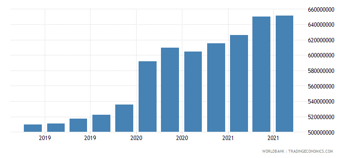 lebanon 08_multilateral loans other institutions wb data
