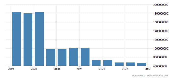 lebanon 10_insured export credit exposures short term bu wb data